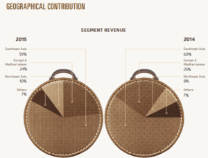 PSA International - Revenues by Geography
