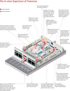 Model of fully integrated IoT retail.