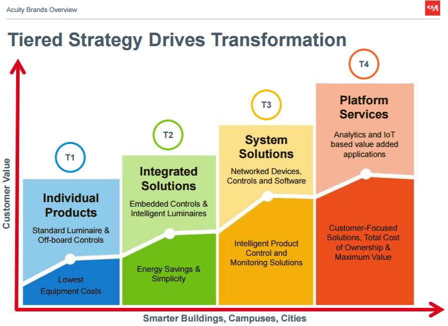 Source: Company presentation.