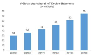 agricultural-iot-device-shipment
