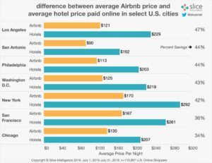 airbnb-hotel-price-gap