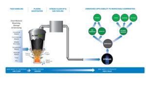 alter-nrg-plasma-gasification-solution-waste-to-liquids-768x4512x