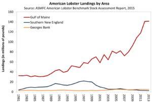 American Lobster Landings (2015)