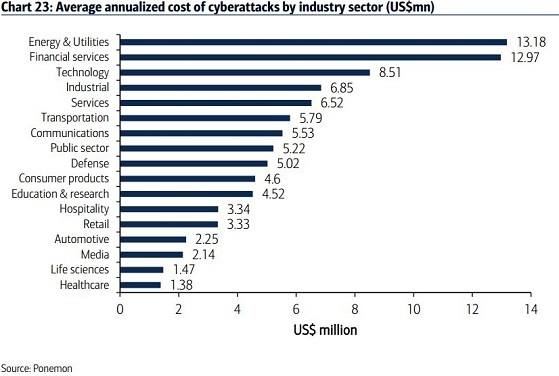 annualized-cost-of-cyberattack-charts