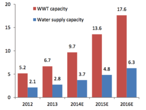 Exhibit 7: Wastewater treatment and water supply capacity for BEWG in China (mt/day)