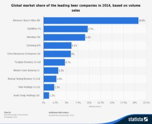 beer-sales-market-share