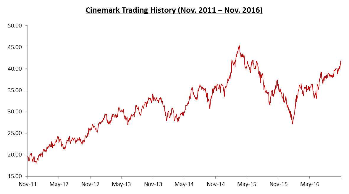 Cinemark: On the Way Up…and Down – Technology and Operations