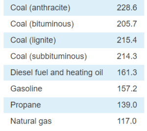 Pounds of CO2 emitted per million British thermal units (Btu) of energy for various fuels [3]