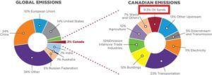 canada-vs-global-emissions
