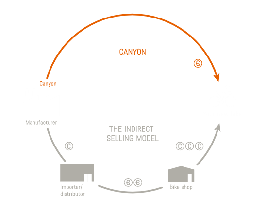 Canyon Bikes – delivering outstanding value by cutting out