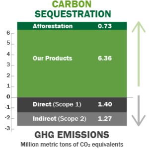 carbon_sequestration_chart_2015-01