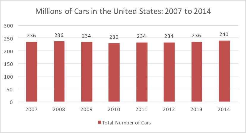 cars-in-us
