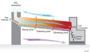 cement-process