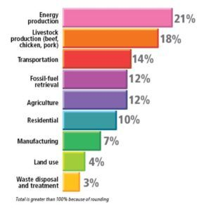Green House Gas Emissions by Industry