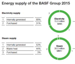 climate-change-figure-1-basf-energy-consumption
