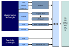 climate-change-figure-2-production-pathways-to-bdo