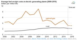 coal-is-losing