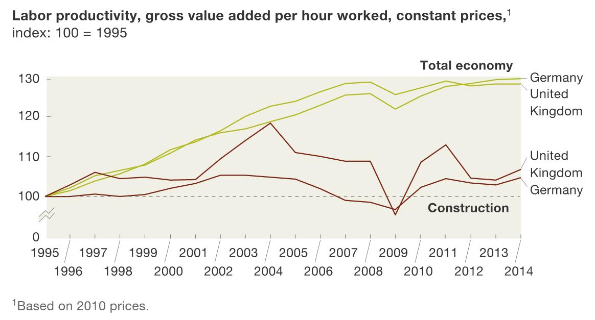 construction-productivity