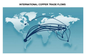 copper-global-flow