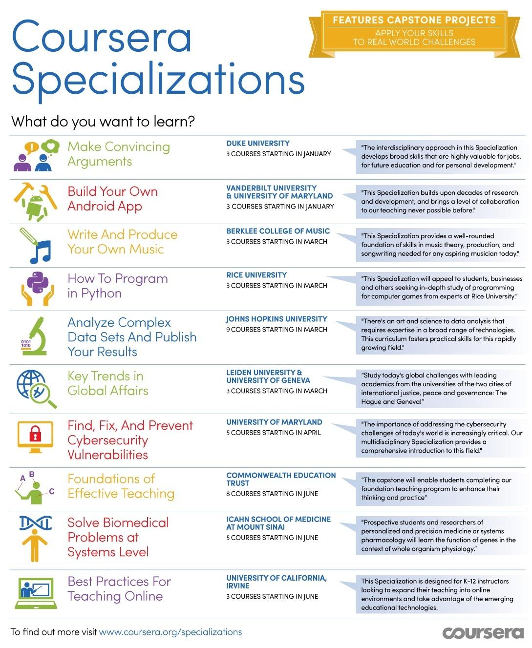coursera-specializations