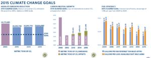 Delta Corporate Social Responsibility Report.