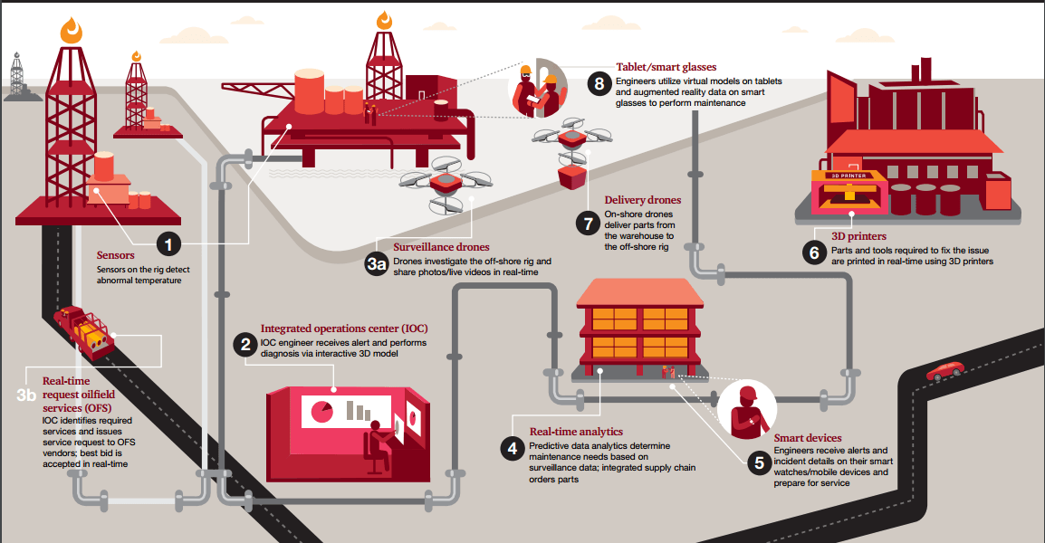 digitizing-the-future-oilfield
