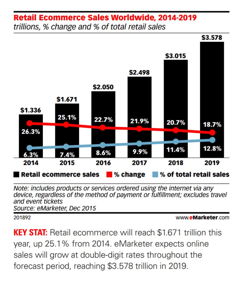 e-commerce-growth