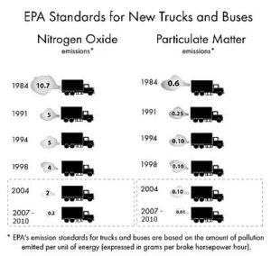 Evolution of EPA Standards