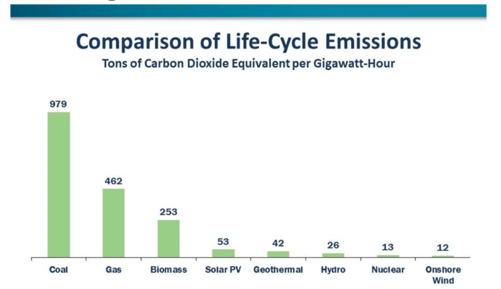 Figure 2. Lifecycle Emissions (Nuclear Energy Institute)
