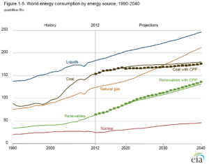 Figure 1 World Energy Consumption by Energy Source 1990-2040 [3]