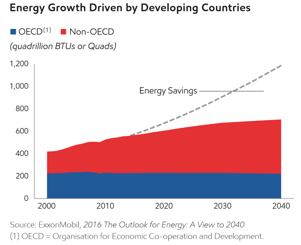 Figure 1. Energy Growth Projection (Exxon 2015 Summary Report)