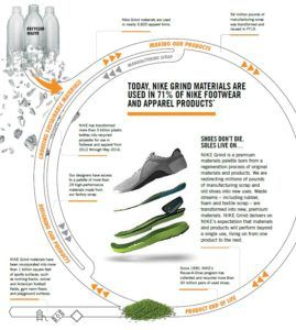 Exhibit 1: Sustainability in Nike's product design process