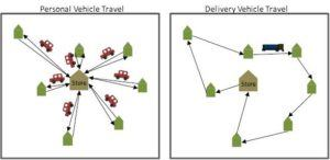 Exhibit 2: Diagram of how a delivery truck can save mileage compared to personal vehicles
