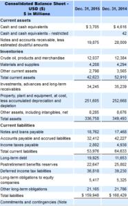 exxonmobil_balance_sheet