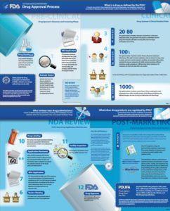 Figure 1: FDA Drug Approval Process