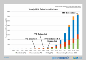 Solar Growth with ITC