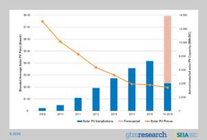 Solar Growth