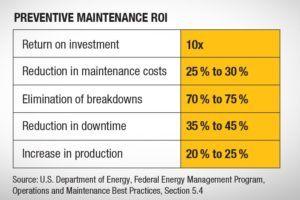 figure-1-preventive-maintenance-roi