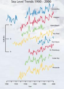 Figure 2: https://www3.epa.gov/climatechange/Downloads/impacts-adaptation/saving_FL.pdf
