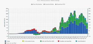 Figure 2: Norway's government cash flow from petroleum activities, 1971-2015 [1].