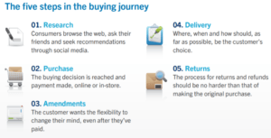 five-steps-in-the-buying-journey