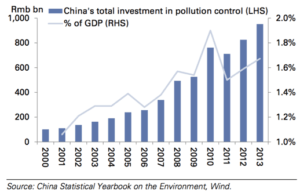 Exhibit 6: China has under-invested in environmental protection, but it has been catching up