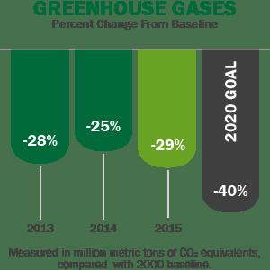 greenhouse_gases_chart_2015-01