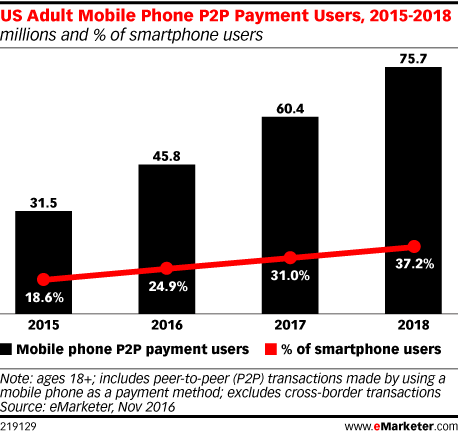 growth-of-mobile-payments