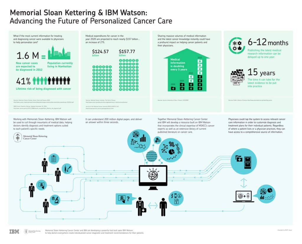 Exhibit 1: MSK infographic on how Watson for Oncology advances personalized care