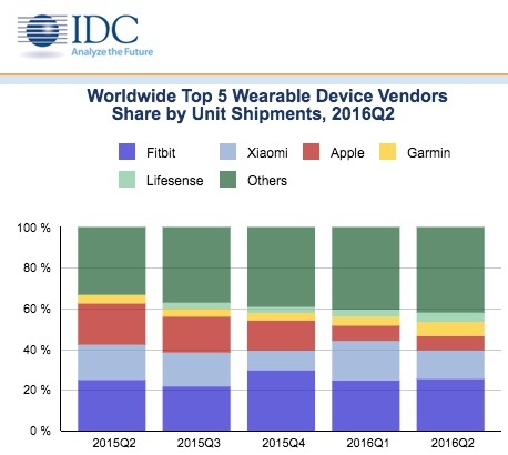 idc-wearables-copy