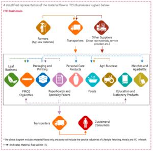 ITC's business model
