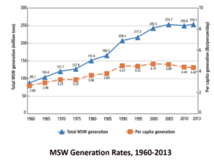 msw-generation