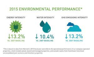 marriott-environmental-performance