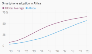 mobile-penetration-africa